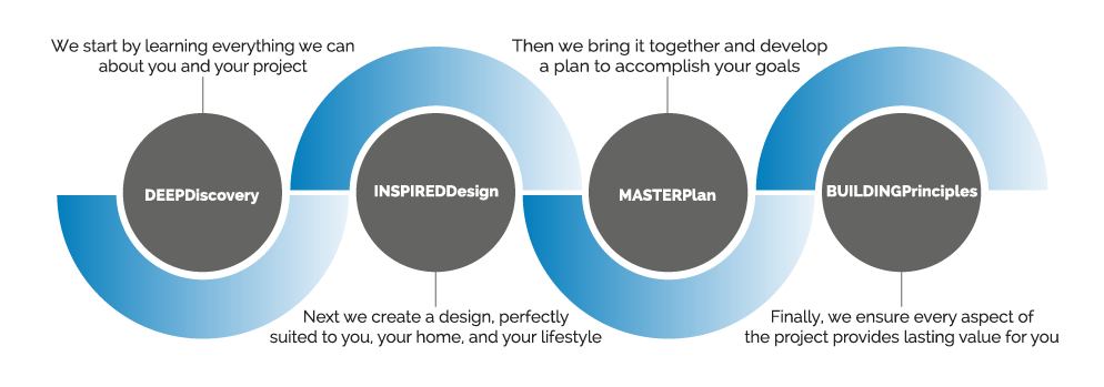 HOMEStyle process showing MASTERPlan process